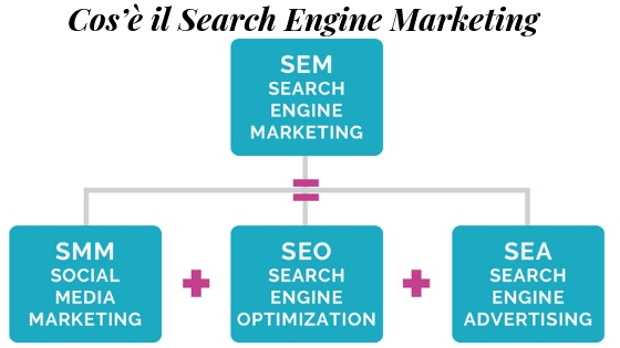 Cos'è il Search Engine Marketing